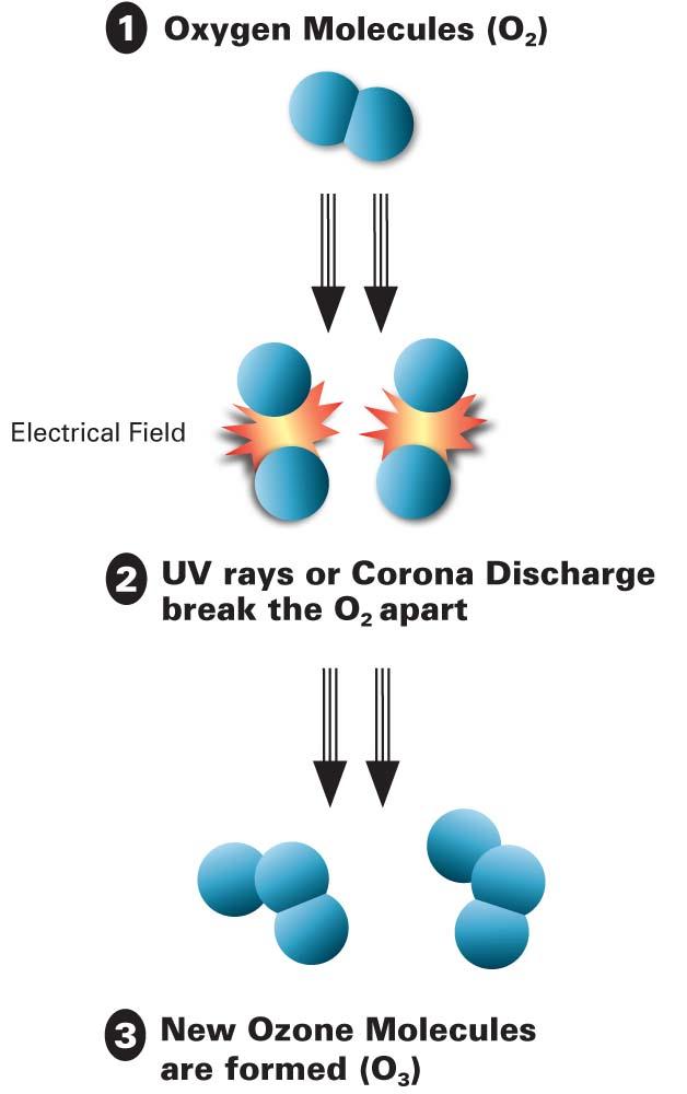 hot-tub-ozonator-molecules